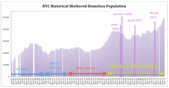 Source: NYC Department of Homeless Services and Human Resources Administration and NYC Stat shelter census reports, via Coalition for the Homeless.